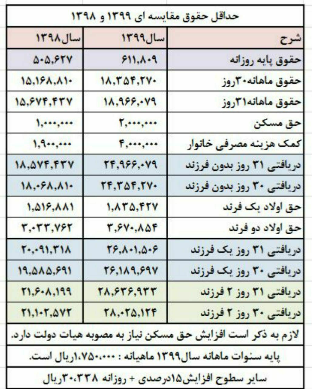 دانلود بخشنامه حقوق و دستمزد سال 1399 + آموزش
